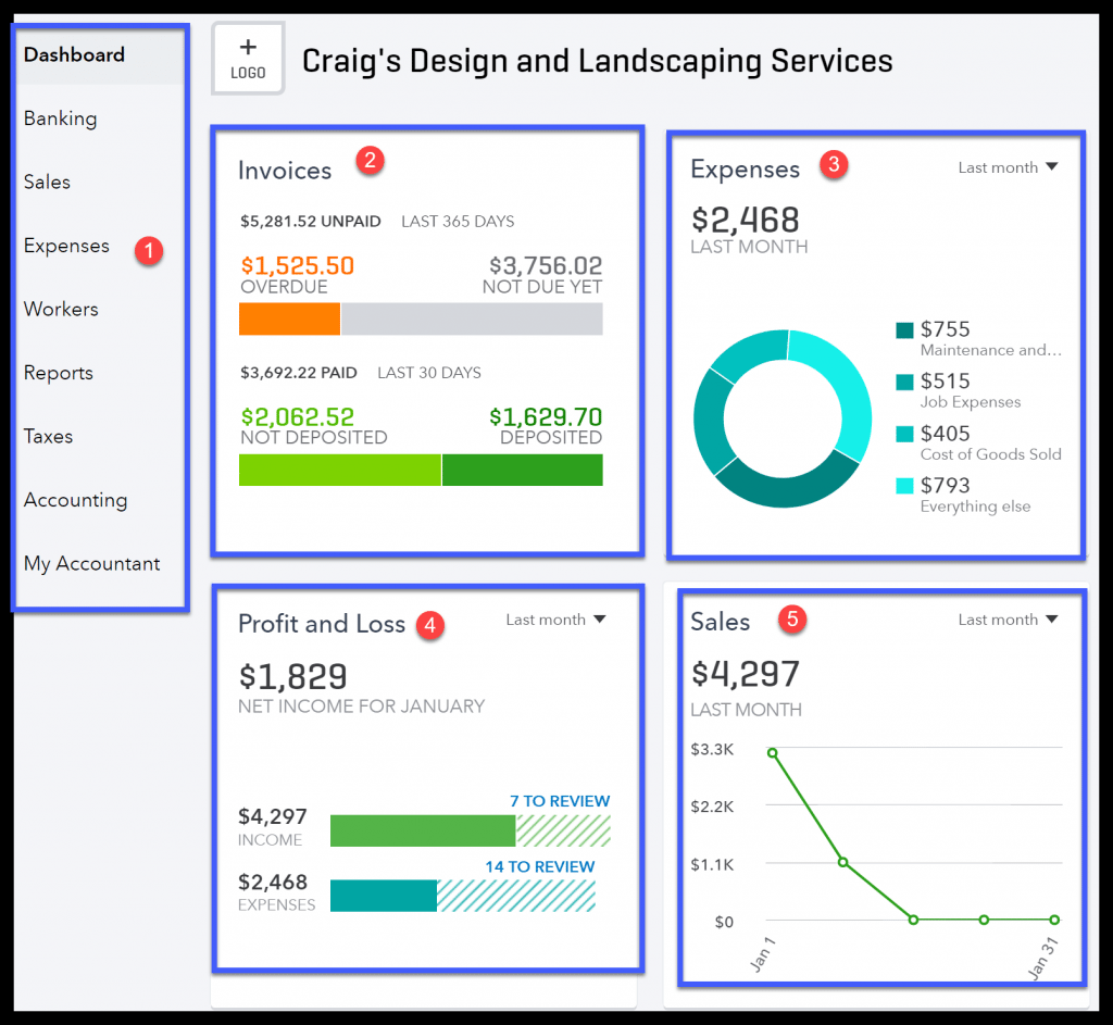 Snapshot of the QuickBooks Online Plus Dashboard