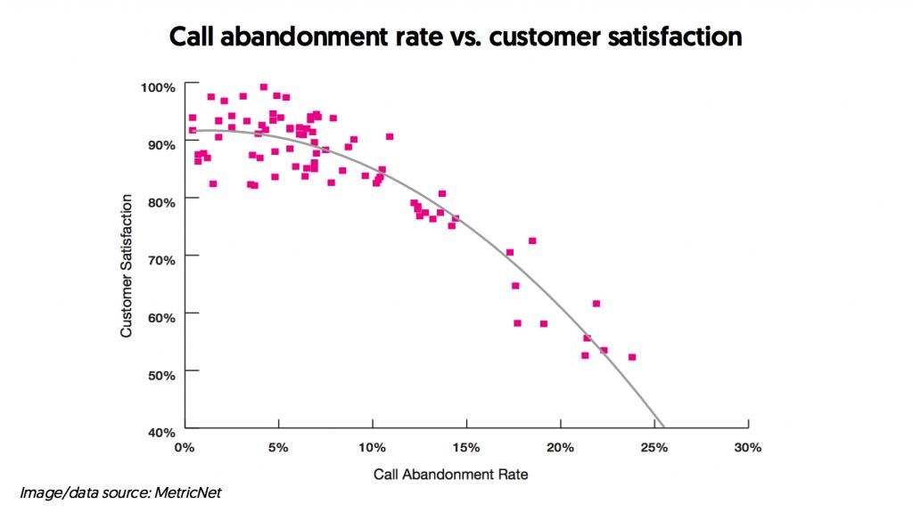Call abandonment rate and customer satisfaction graph