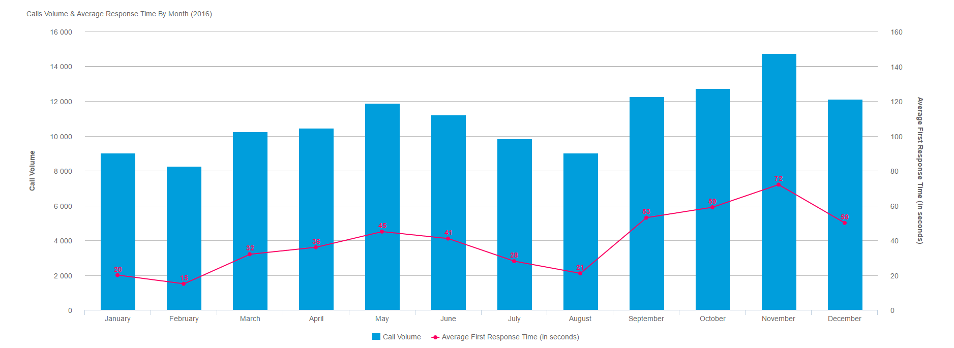 Sample call volume trends and average response time graph