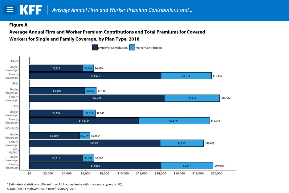 Average Annual Firm and Worker Premium Contributions and Total Premiums for Covered Workers for Single and Family Coverage, by Plan Type, 2018