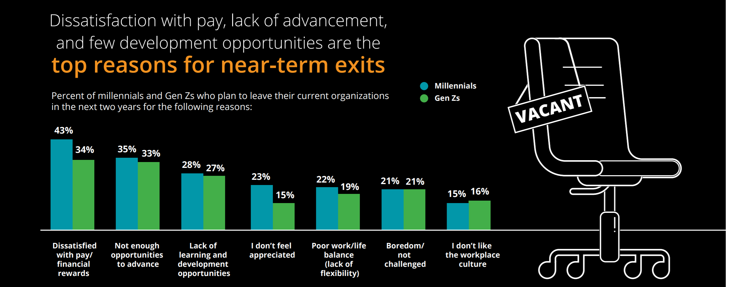 Graph of top reasons for near-term exits