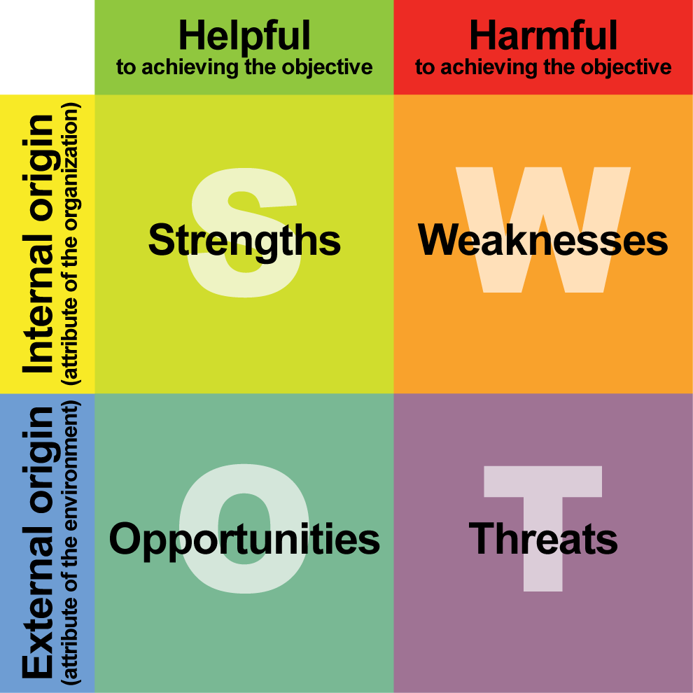Strength, Weakness, Opportunities and Threats Analysis