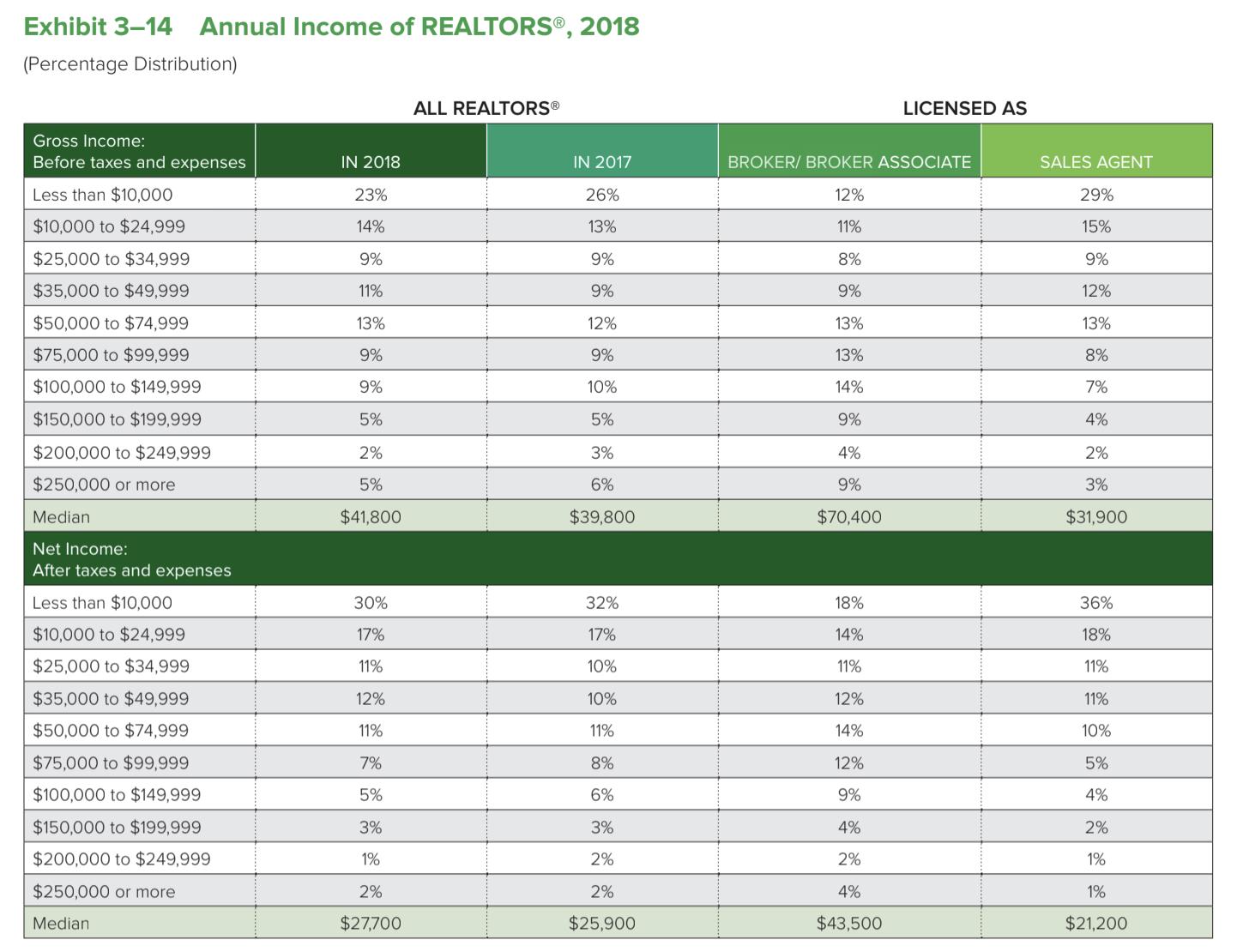 Annual Income of REALTORS