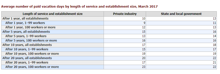 Average number of paid vacation days by length of service and establishment size, March 2017
