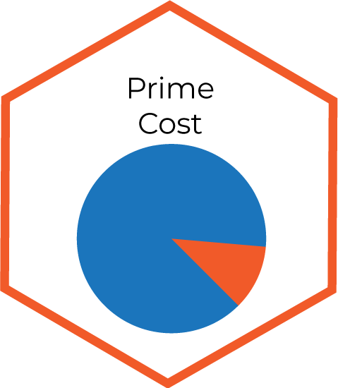 Prime Cost infographic