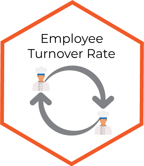 Employee Turnover Rate infographic