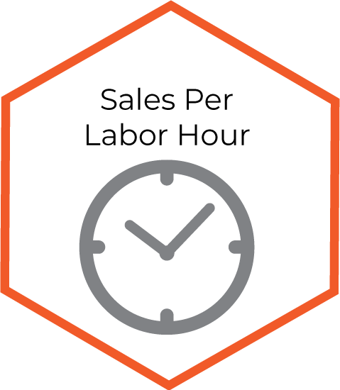Sales Per Labor Hour infographic