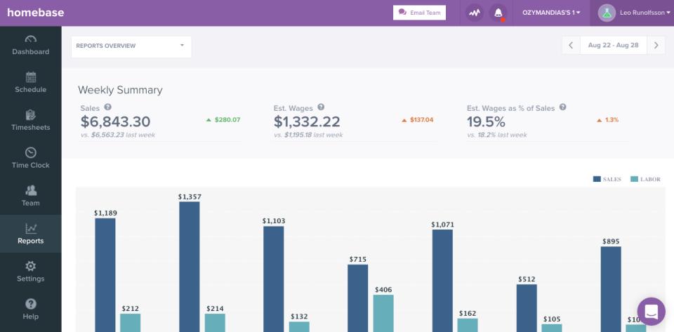 Homebase Reports dashboard
