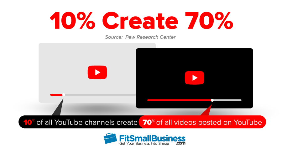 Ten Percent of All YouTube Channels Create 70% of All Videos Posted on YouTube