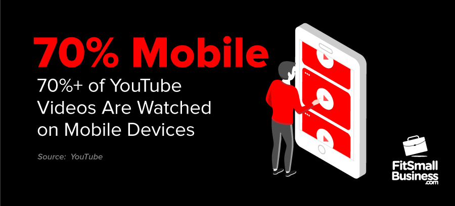 More than 70% of YouTube Videos Are Watched on Mobile Devices