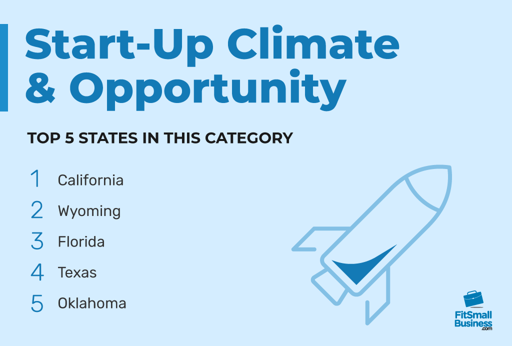 Top 5 states in Start-Up Climate And Opportunity