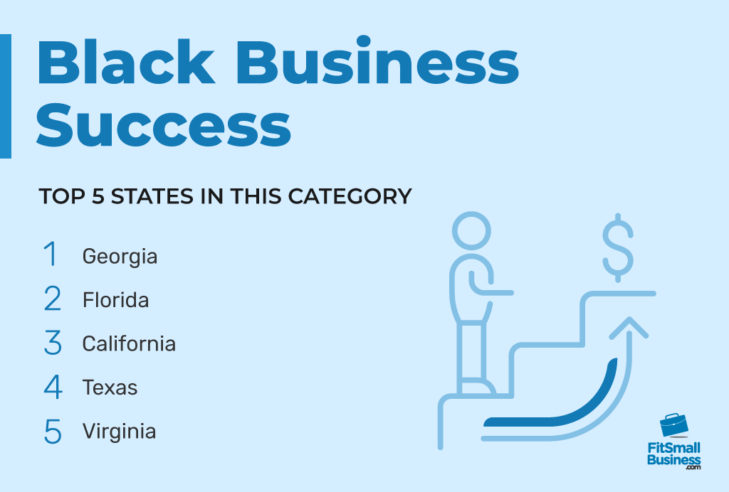 Top 5 states in Black Business Success