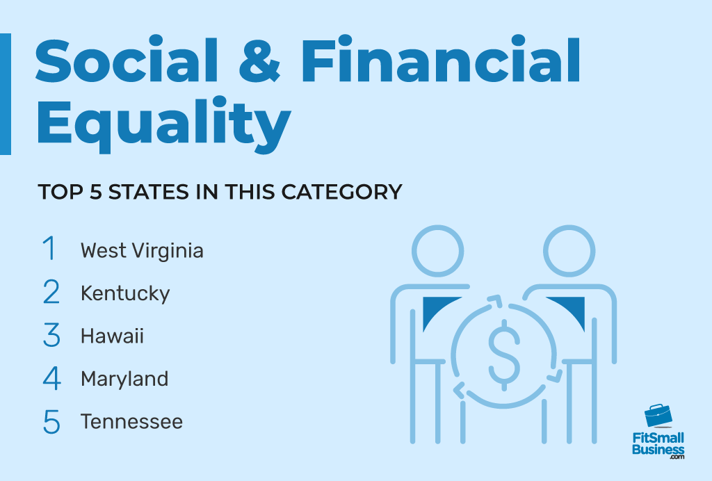Top 5 states in Social & Financial Equality