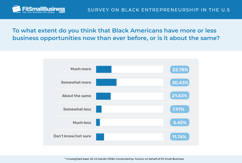 Percentage of business opportunities for Black Americans.