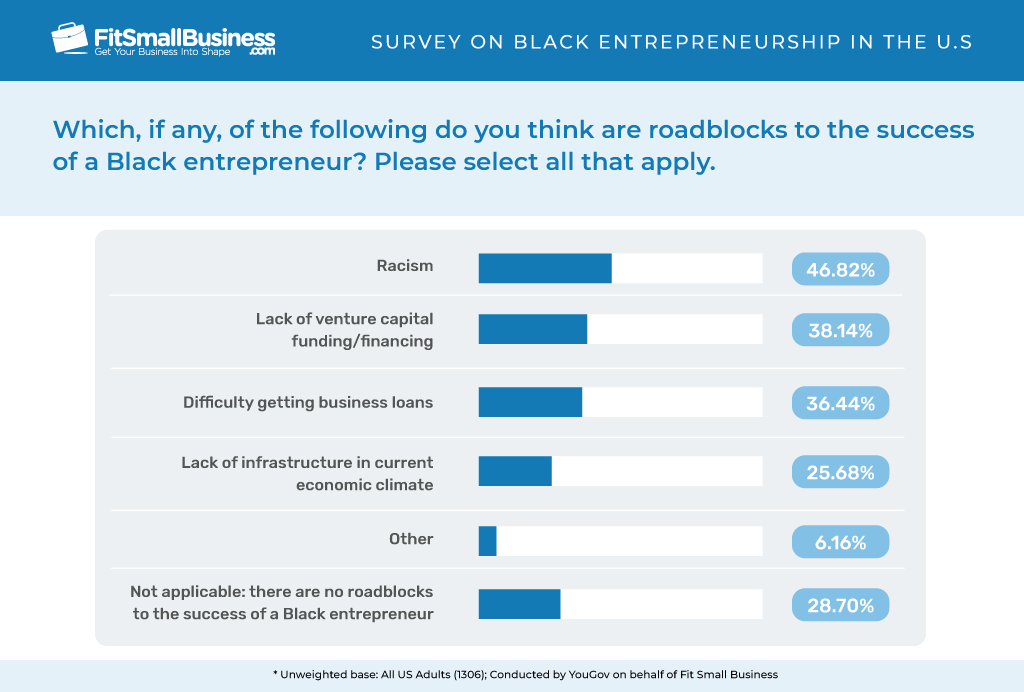Roadblocks to the success of Black entrepreneur.