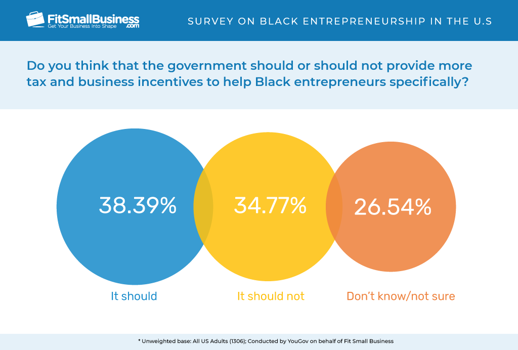 Tax and business incentives to help Black entrepreneurs