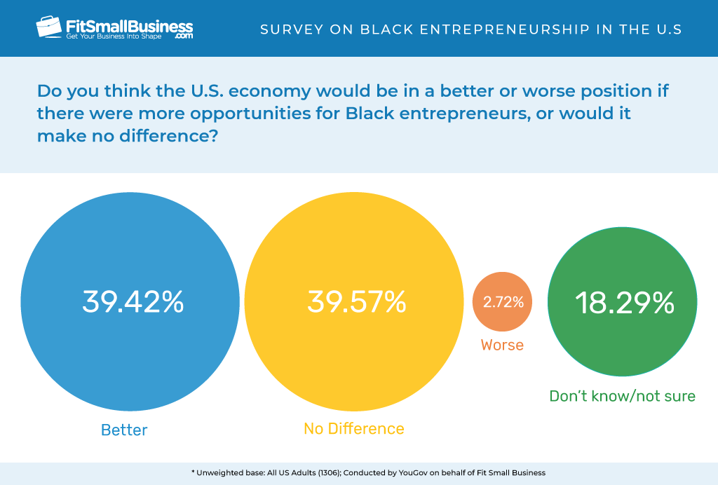 A better or worse U.S. economy if there were more opportunities for Black entrepreneurs.