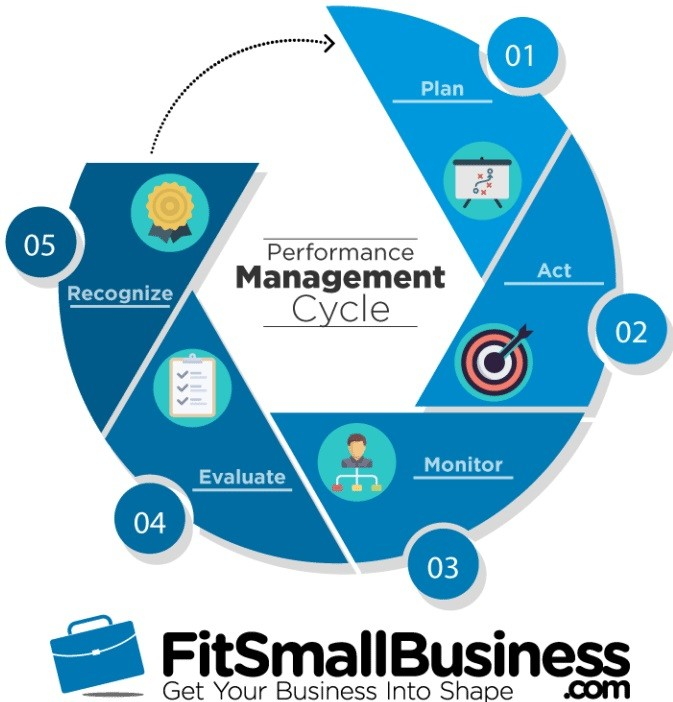 Performance Management Cycle infographic