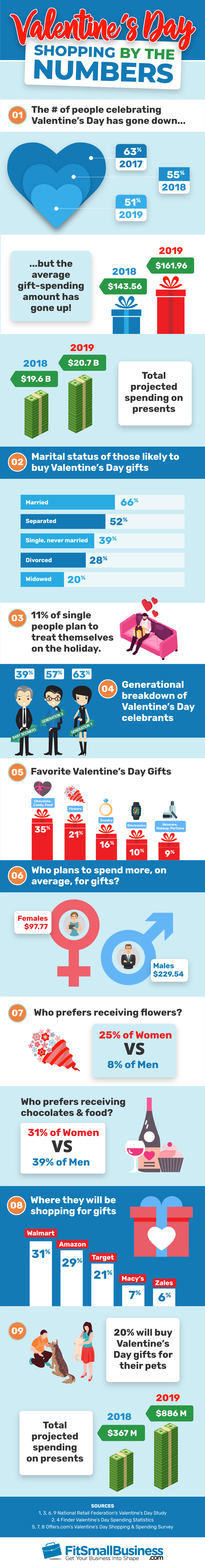 The Top Ten Worst Valentine's Day Gifts
