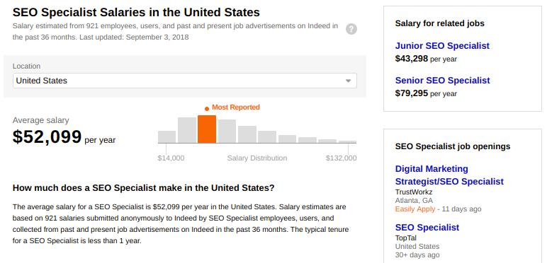 SEO Specialist Salaries Bar Graph