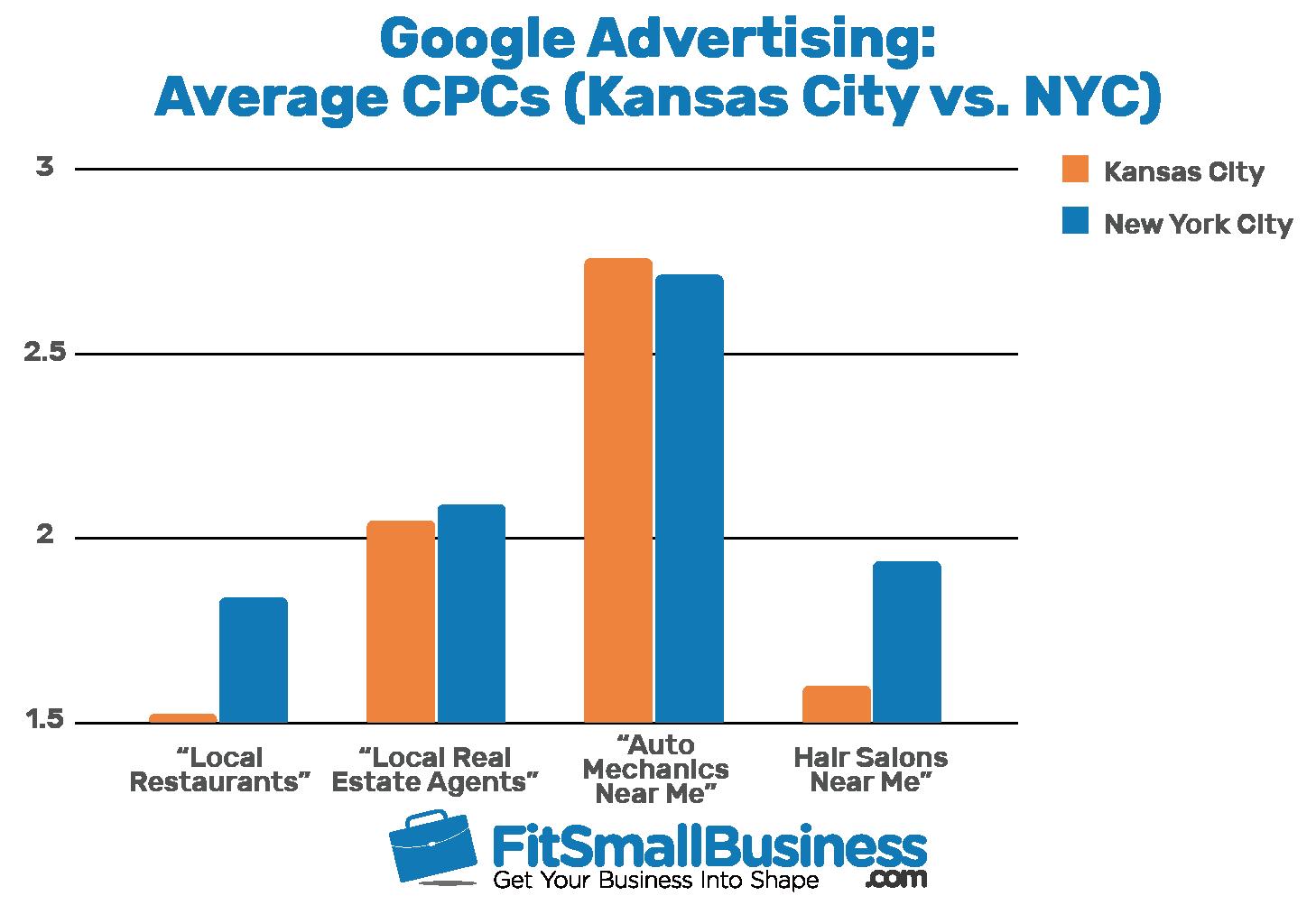 Google Advertising Average CPCs Bar Graph