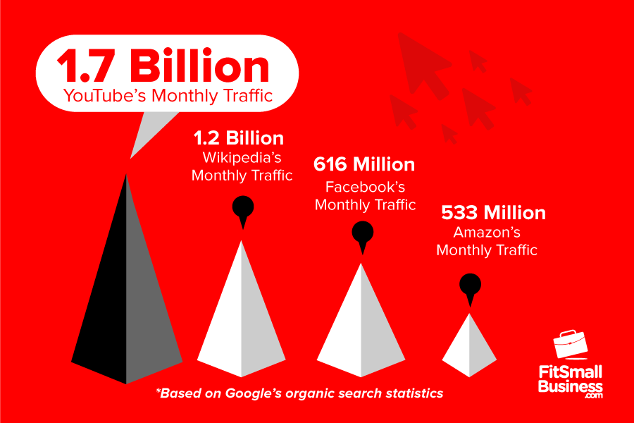 With 1.7 Billion in Monthly Traffic, YouTube Was the Most Visited Website in the U.S. in 2019