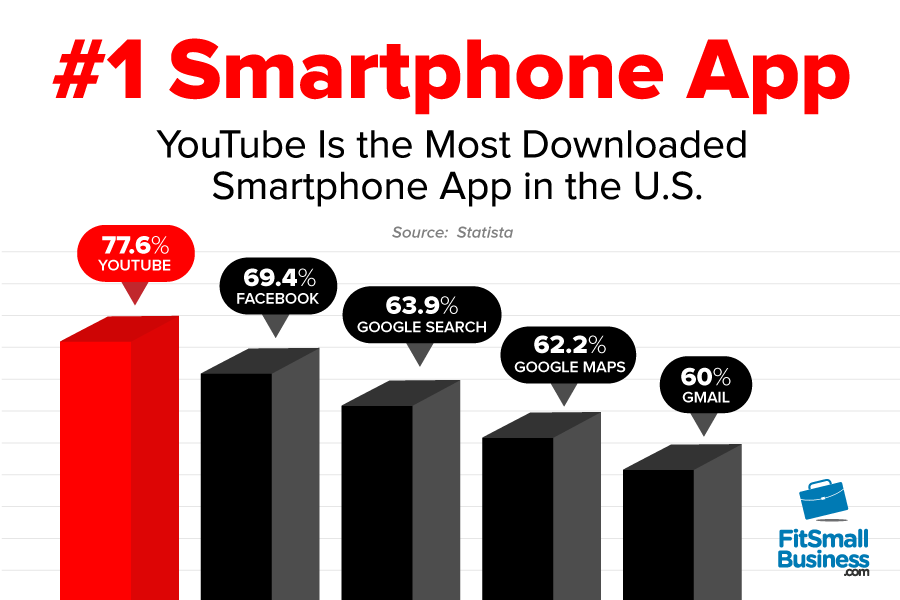 YouTube Is the Most Downloaded Smartphone App in the U.S.