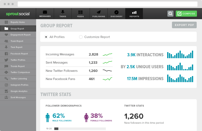 Sprout Social Reporting Dashboard