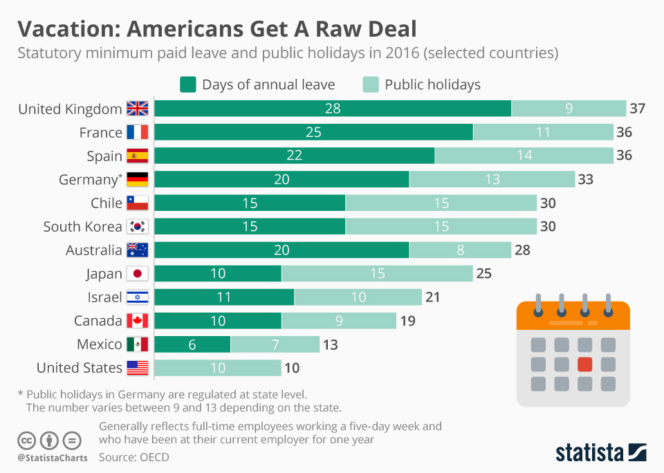 Americans Get A Raw Deal