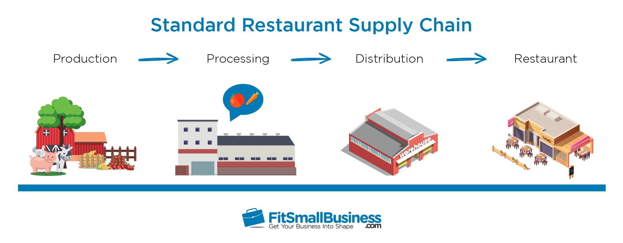 Standard Restaurant Supply Chain