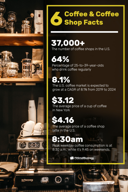 6 Coffee and Coffee shop facts
