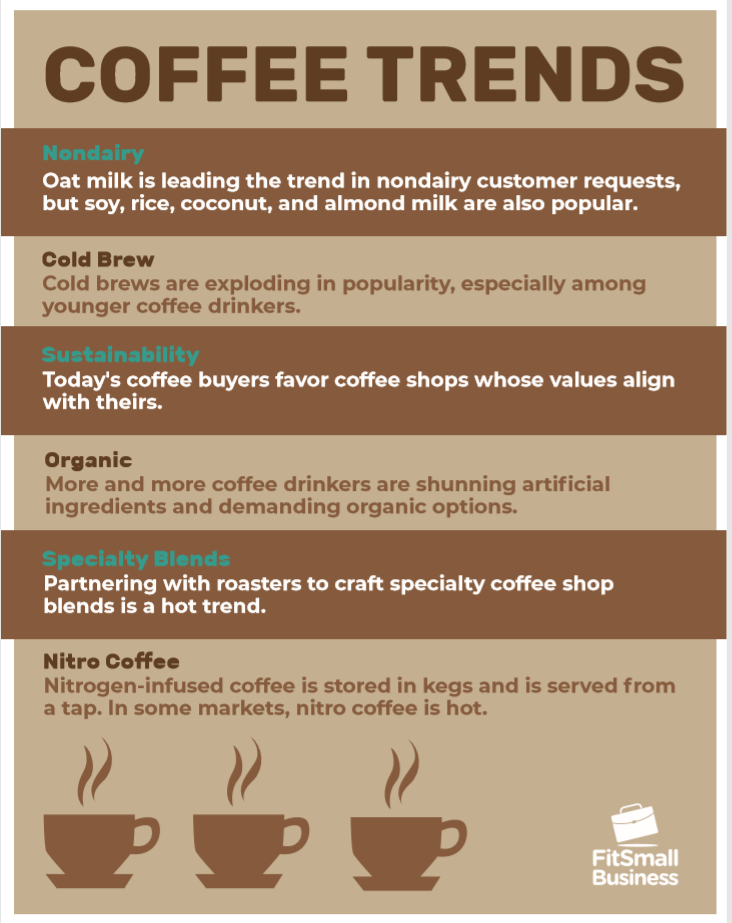 Coffee Trends infographic