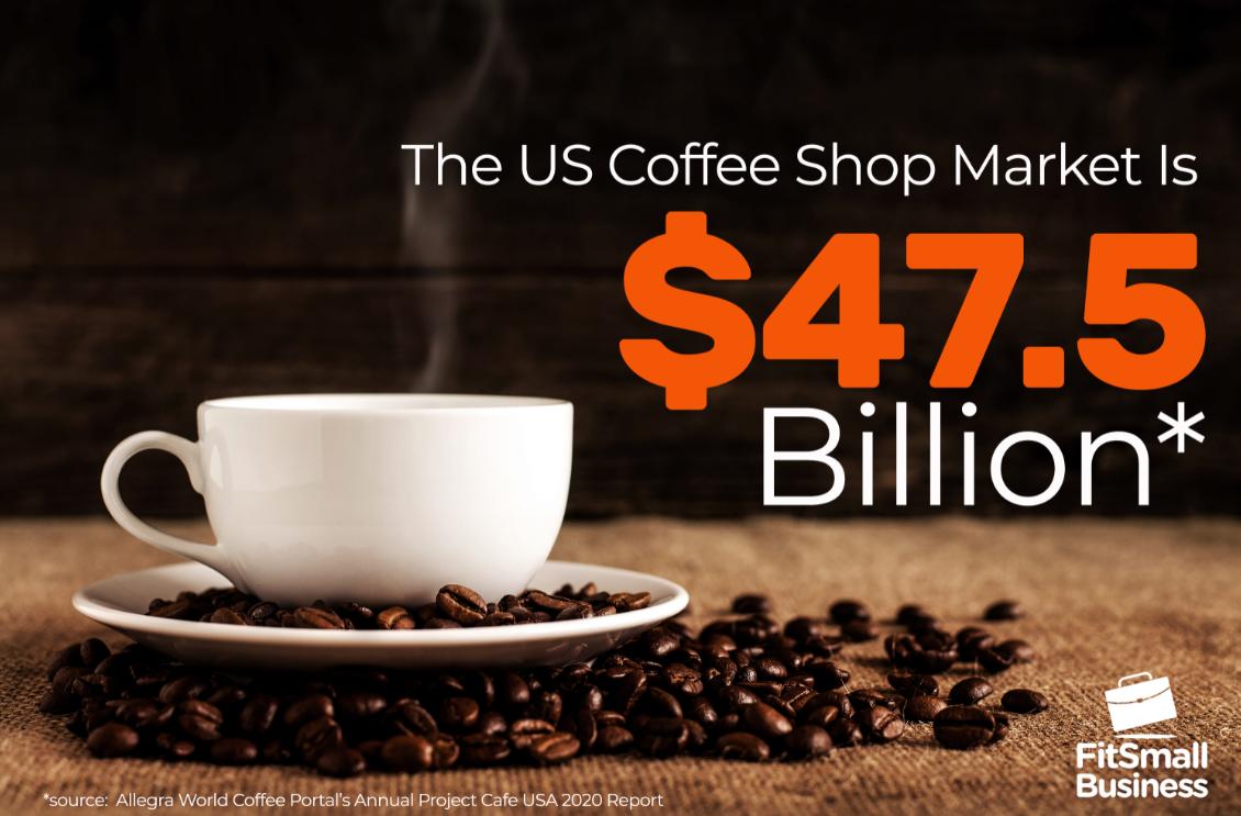 The US Coffee Shop Market is $47.5 Billion