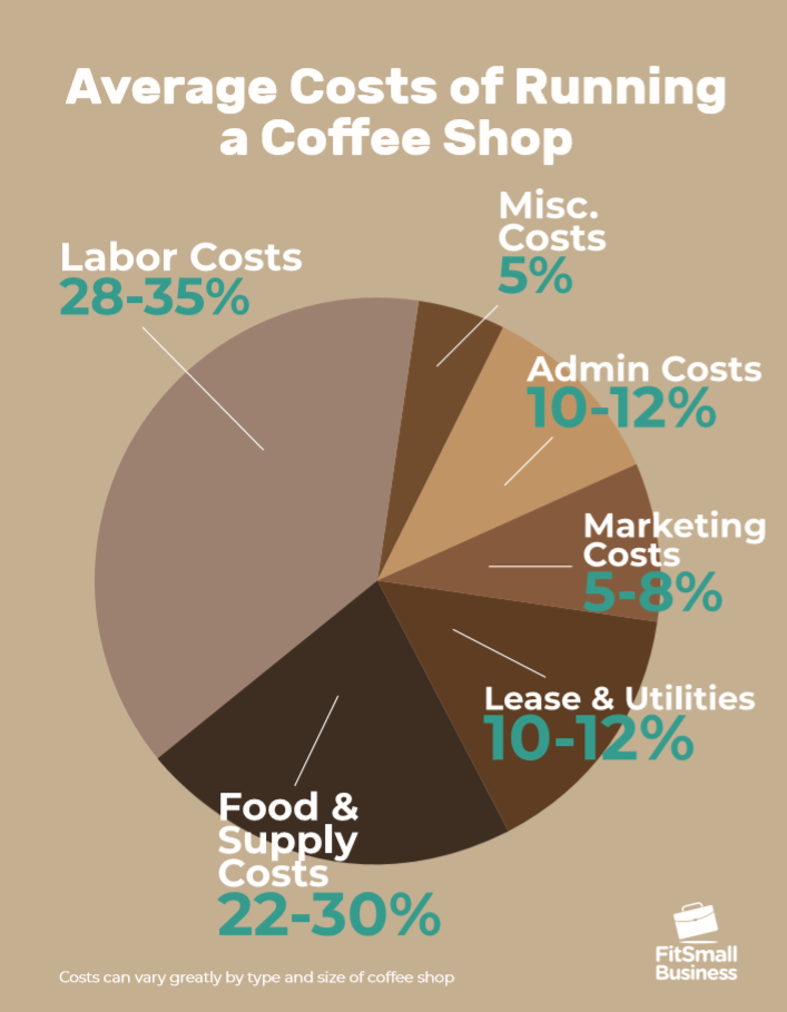 Average Costs of Running a Coffee Shop Infographic