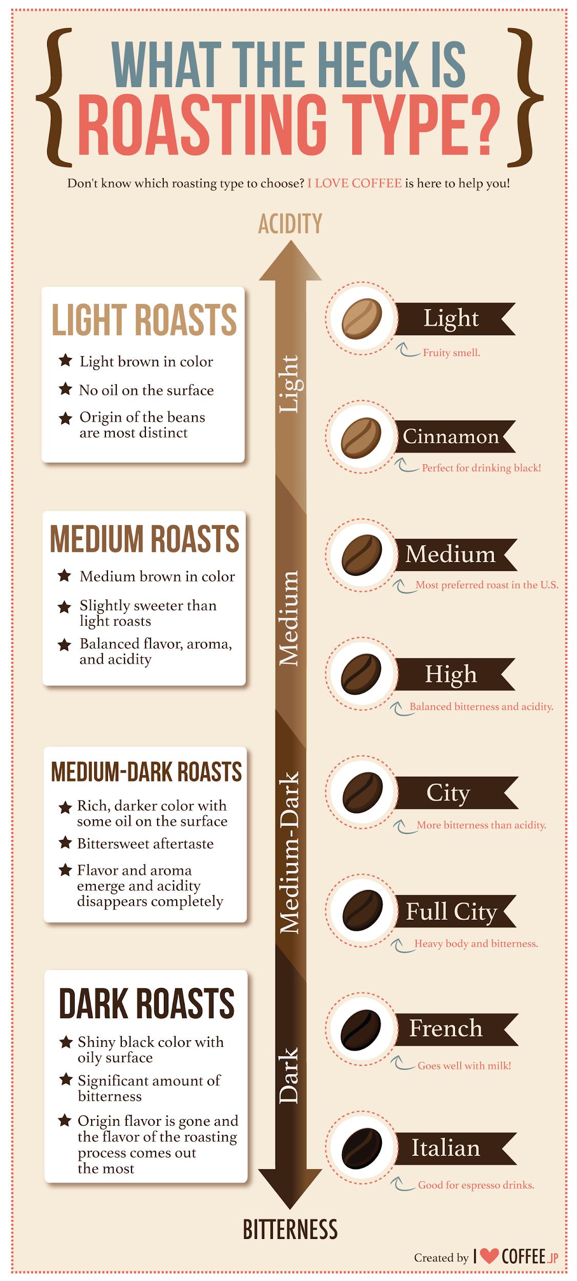 different roasting types