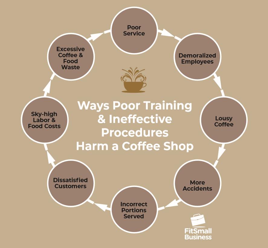 Ways Poor Training & Ineffective Procedures Harm a Coffee Shop