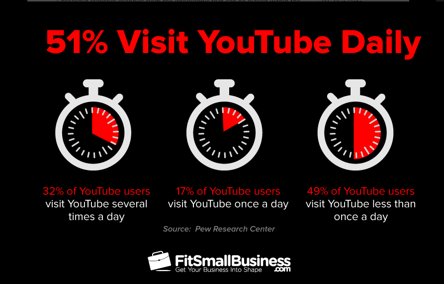 51% of YouTube Users Visit the Platform at Least Once a Day