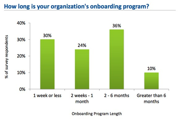 How Long is Your Organization's Onboarding Program