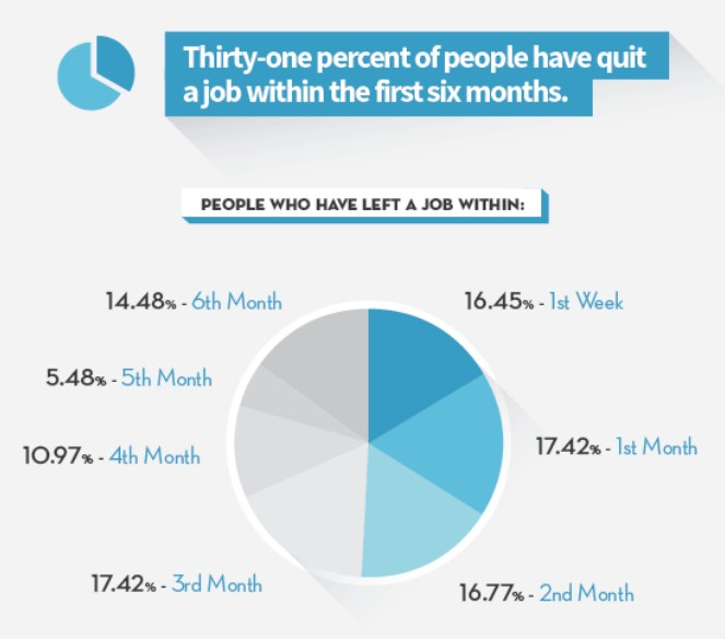 Thirty-One Percent of People Have Quit a Job Withing the First Six Months