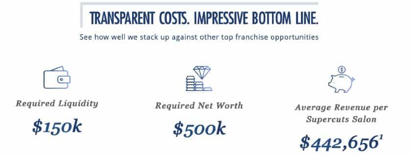 Transparent Costs Impressive Bottom Line
