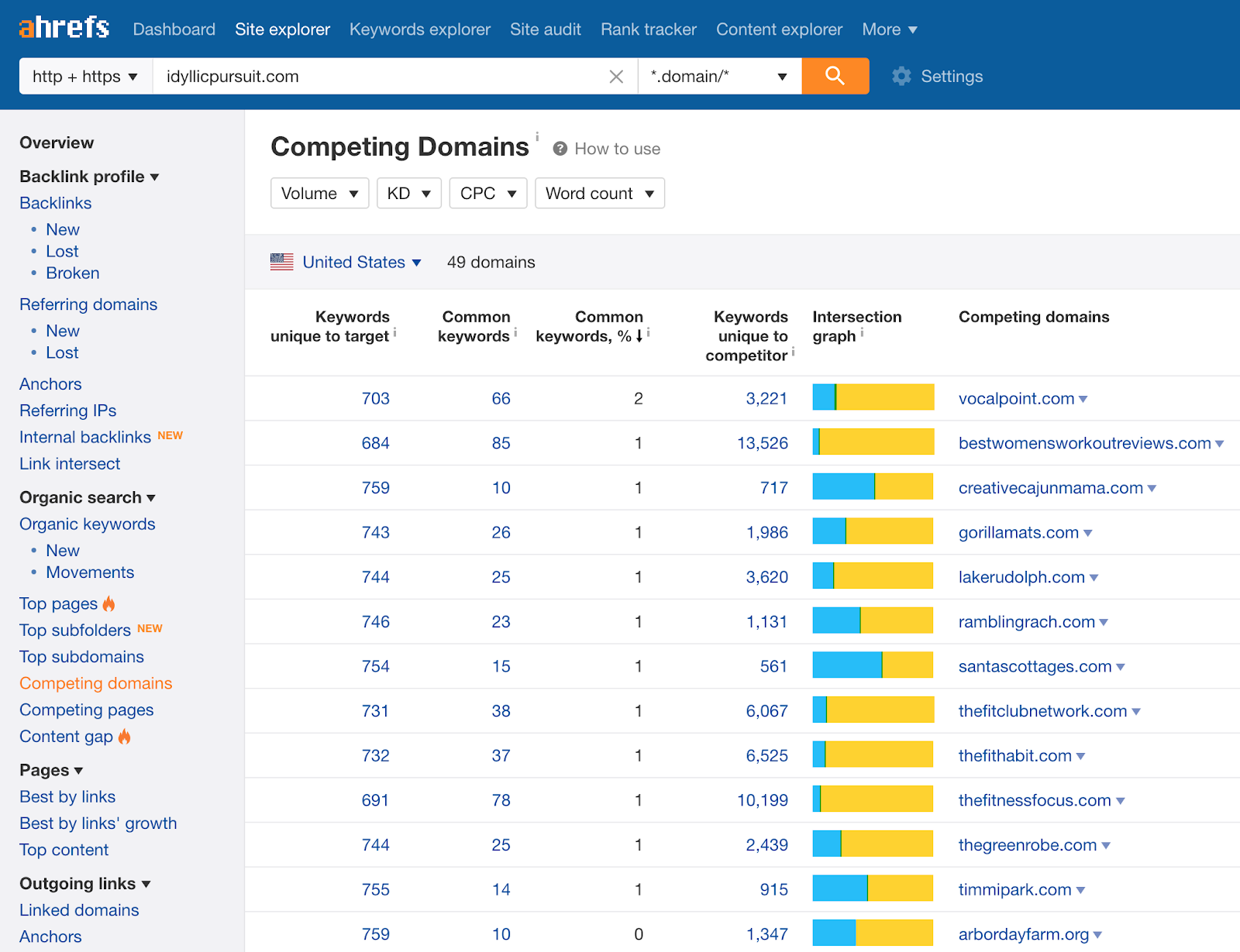 Ahrefs list of competitors sample