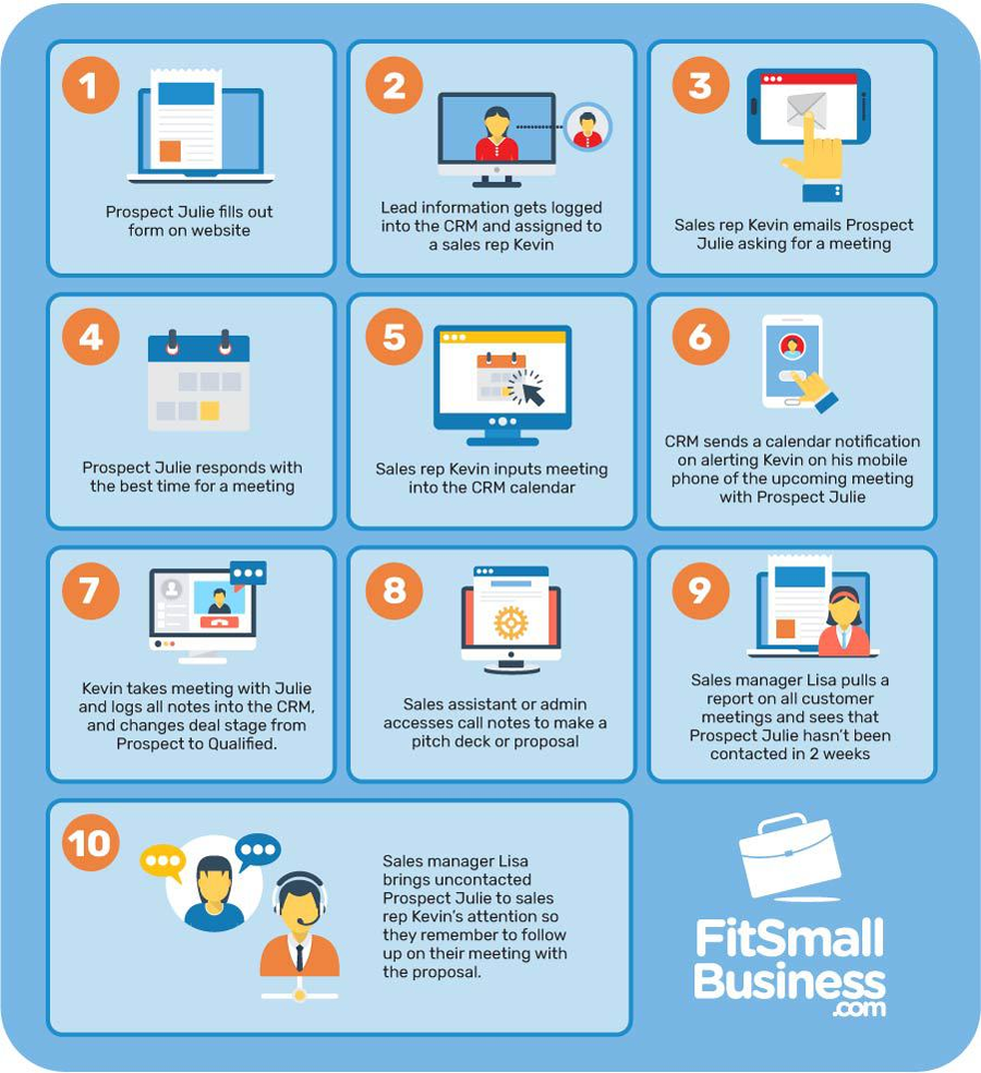 What is a CRM - How a CRM works infographic