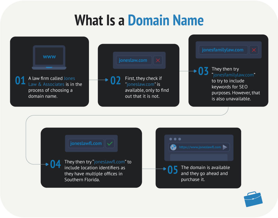 What is a domain name graphic showing the steps in selecting and registering a domain name for a small business website.