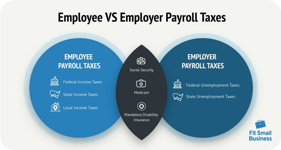 Employee Vs Employer Payroll Taxes diagram