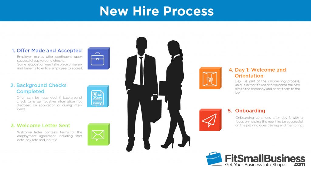 basic steps in the new hire process