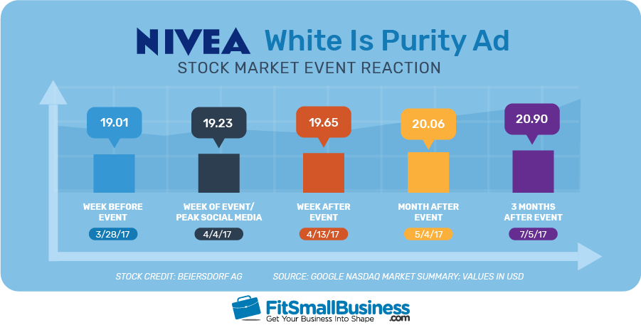 Nivea 'White is Purity' Ad Stock Market Event Reaction Statistics