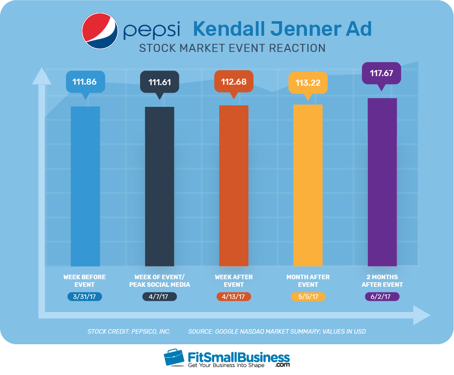 Pepsi Kendall Jenner Ad Stock Market Event Reaction Statistics