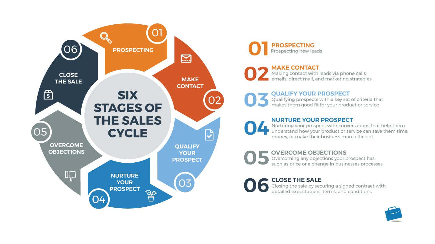 Six stages of the sales cycle.