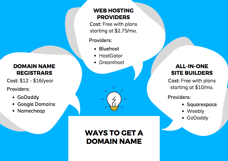 Ways to get a domain name infographic
