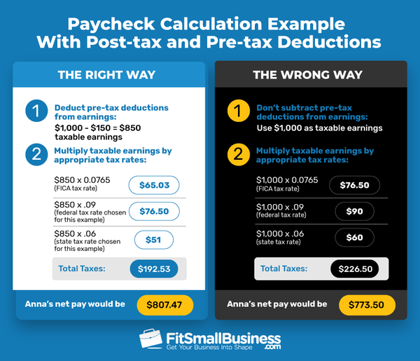 Paycheck Calculation Example Infographic